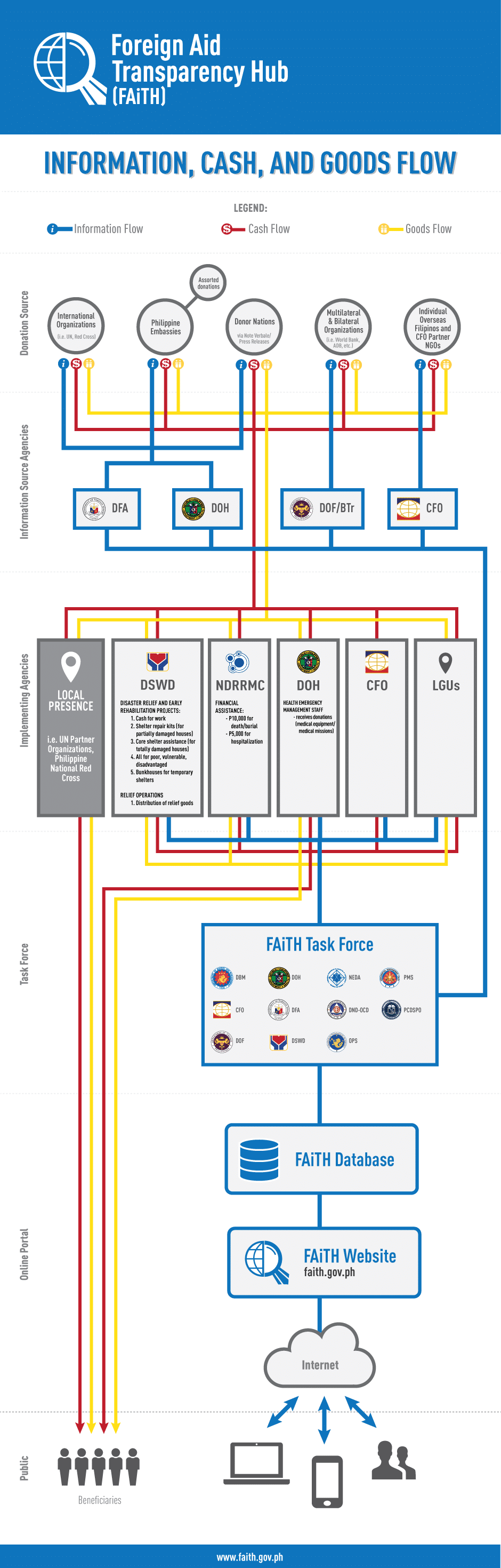 Infographic of cash, information and goods flow