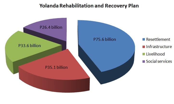 Yolanda rehab plan sectors