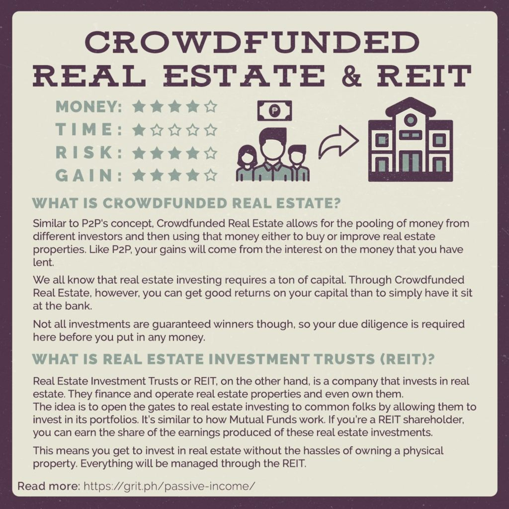 real estate crowdfunded